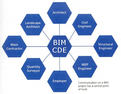 BIM-CDE Flow Diagram