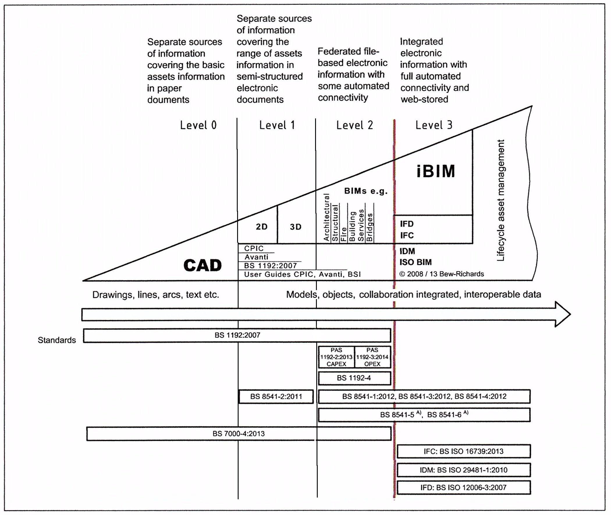 BIM Levels Diagram