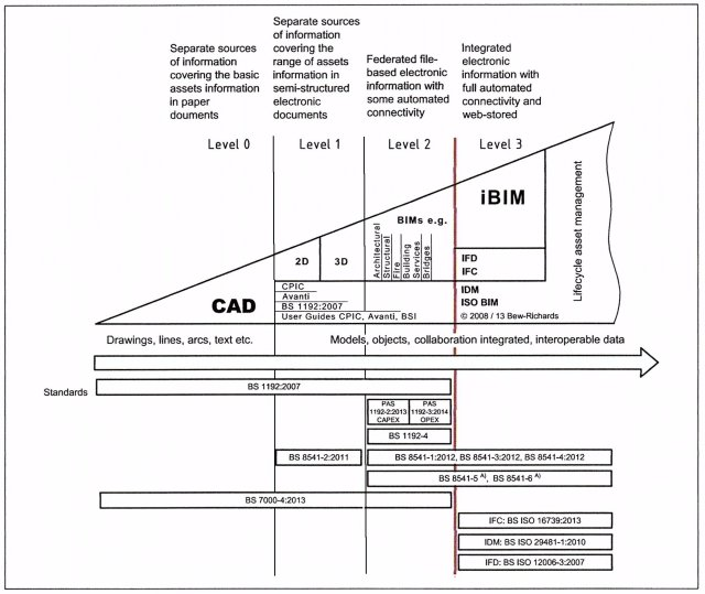 BIM Levels Diagram
